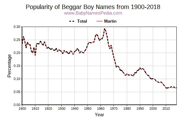 Popularity Trend for Beggar Names from 1900 to 2015