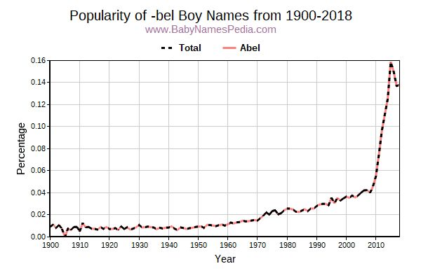 Popularity Trend for Bel Names from 1900 to 2017