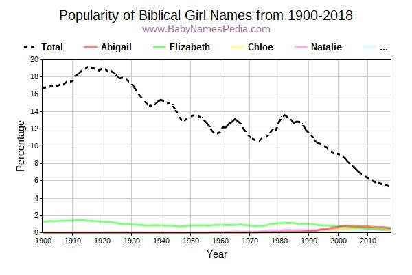 Popularity Trend for Biblical Names from 1900 to 2015
