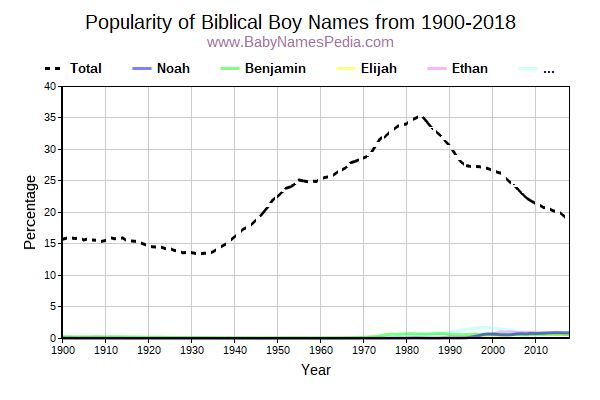 Popularity Trend for Biblical Names from 1900 to 2016
