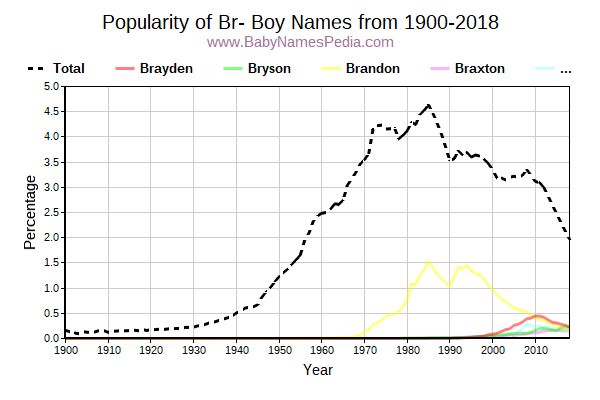 Popularity Trend for Br Names from 1900 to 2016
