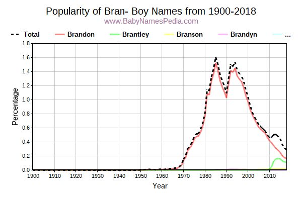 Popularity Trend for Bran Names from 1900 to 2016