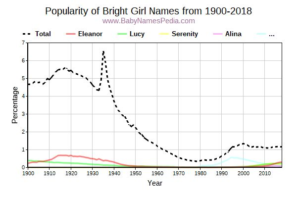 Popularity Trend for Bright Names from 1900 to 2017