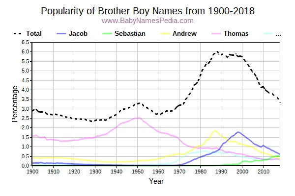 Popularity Trend for Brother Names from 1900 to 2016
