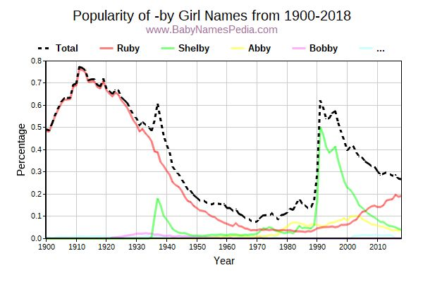 Popularity Trend for By Names from 1900 to 2017