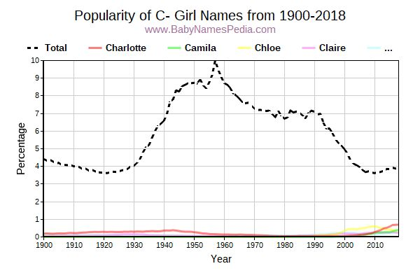 Popularity Trend for C Names from 1900 to 2016