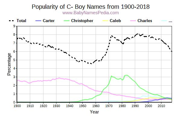 Popularity Trend for C Names from 1900 to 2015