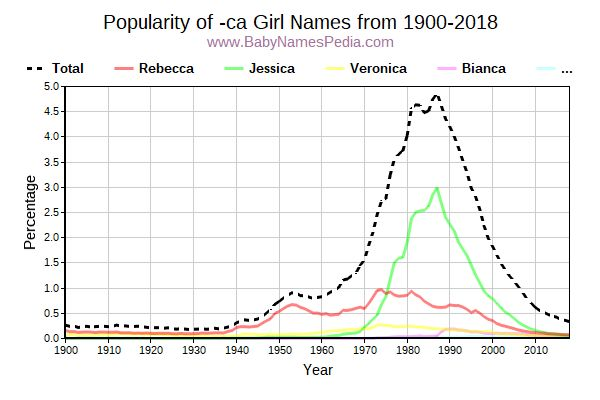 Popularity Trend for Ca Names from 1900 to 2015