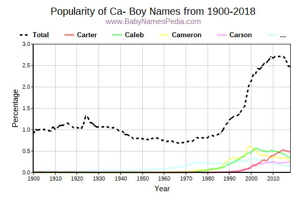 Popularity Trend for Ca Names from 1900 to 2016