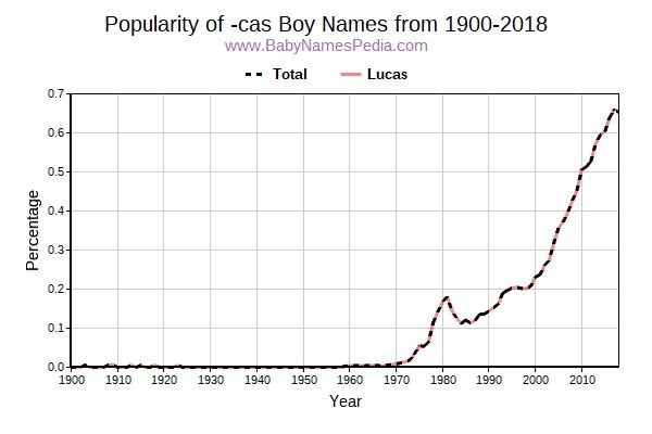 Popularity Trend for Cas Names from 1900 to 2016