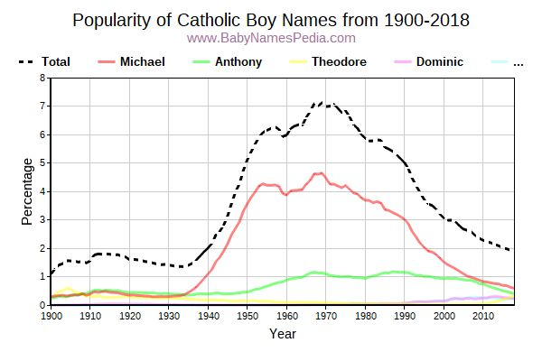 Popularity Trend for Catholic Names from 1900 to 2015