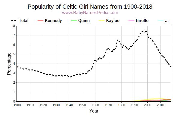 Popularity Trend for Celtic Names from 1900 to 2017