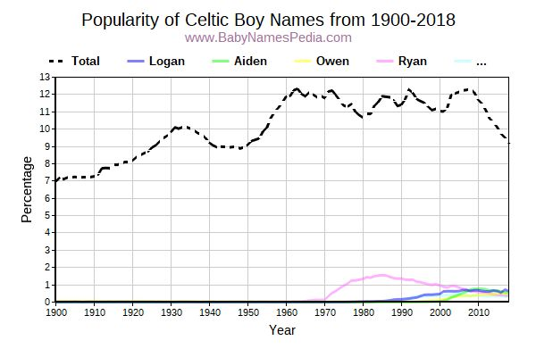 Popularity Trend for Celtic Names from 1900 to 2015
