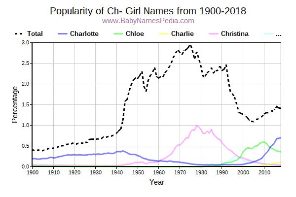 Popularity Trend for Ch Names from 1900 to 2015