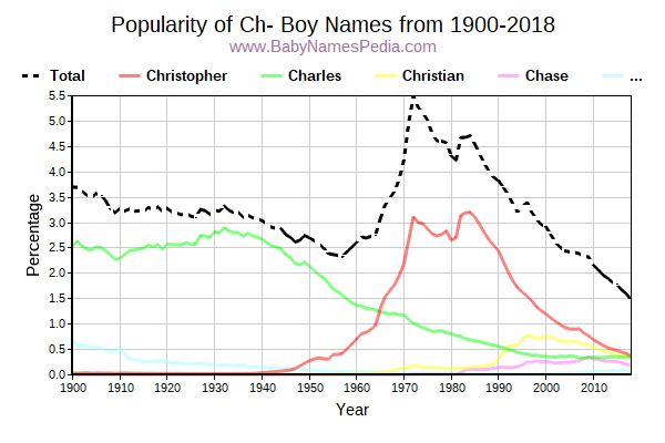 Popularity Trend for Ch Names from 1900 to 2017