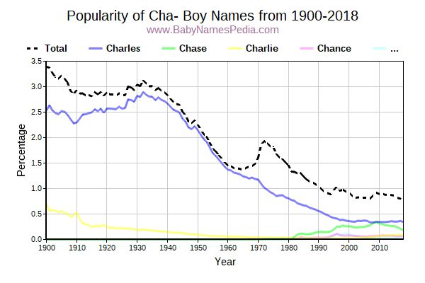 Popularity Trend for Cha Names from 1900 to 2015