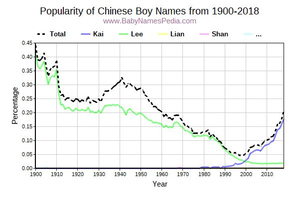 Popularity Trend for Chinese Names from 1900 to 2017
