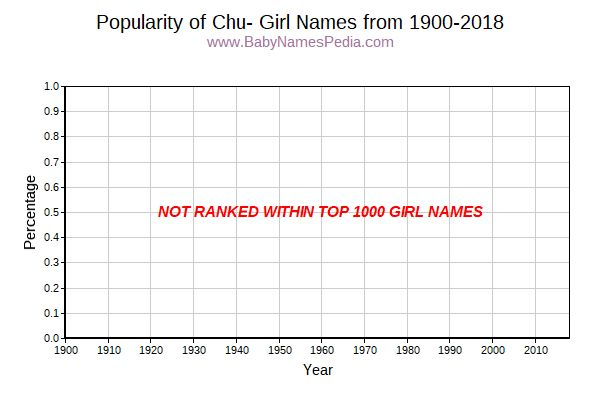 Popularity Trend for Chu Names from 1900 to 2016