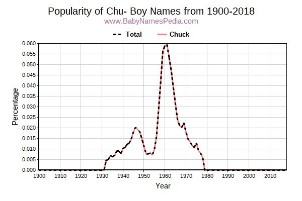 Popularity Trend for Chu Names from 1900 to 2015