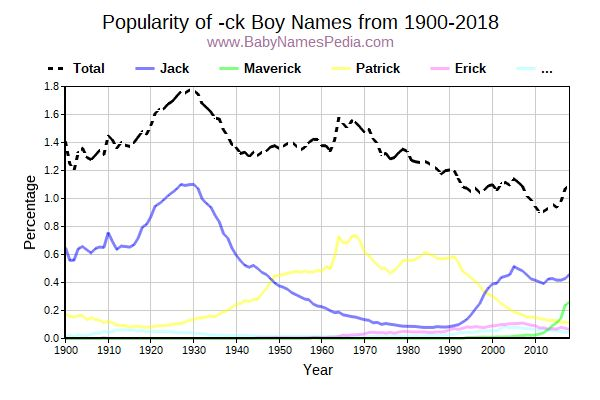 Boy Names Ending with -ck at Baby Names Pedia