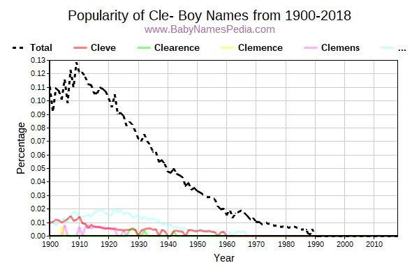Popularity Trend for Cle Names from 1900 to 2016