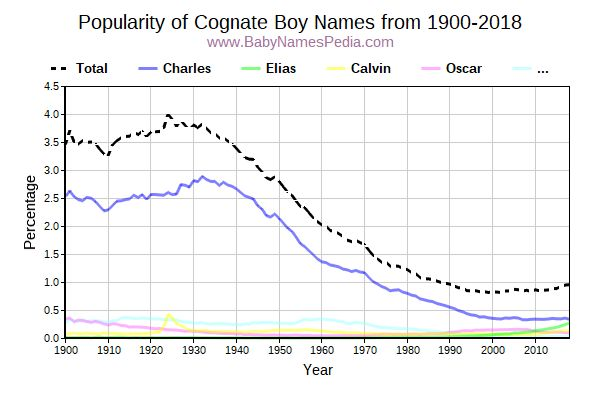 Popularity Trend for Cognate Names from 1900 to 2017
