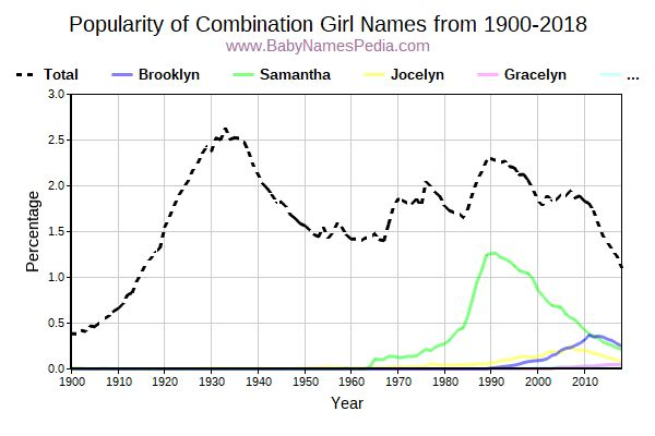 Popularity Trend for Combination Names from 1900 to 2016