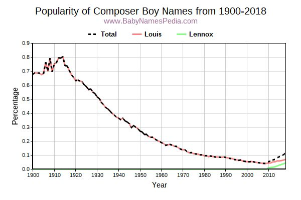 Popularity Trend for Composer Names from 1900 to 2015
