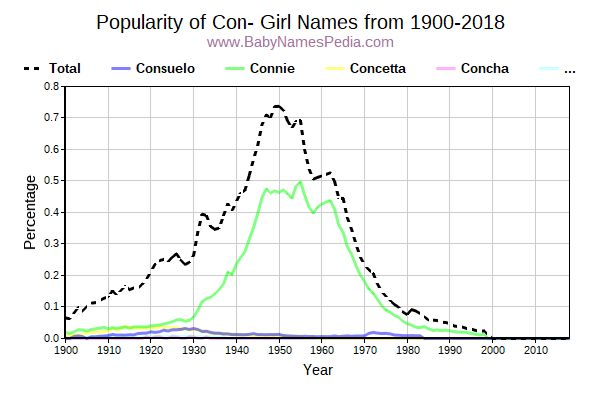 Popularity Trend for Con Names from 1900 to 2016