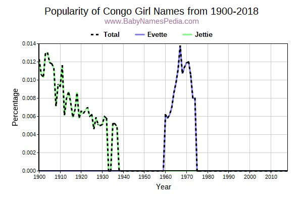 Popularity Trend for Congo Names from 1900 to 2015
