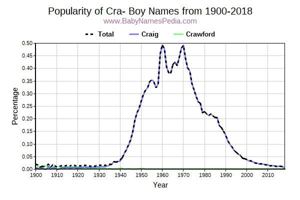 Popularity Trend for Cra Names from 1900 to 2016