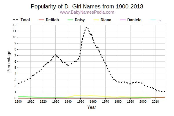 Popularity Trend for D Names from 1900 to 2015
