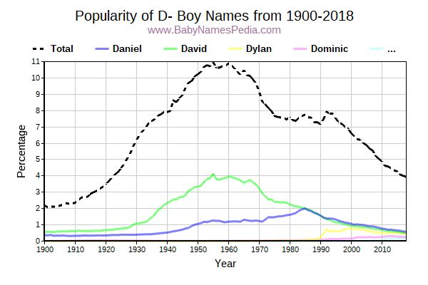 Popularity Trend for D Names from 1900 to 2016