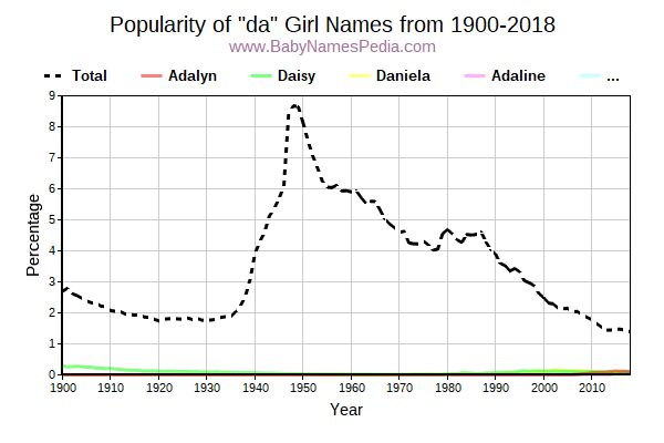 Popularity Trend for Da Names from 1900 to 2016
