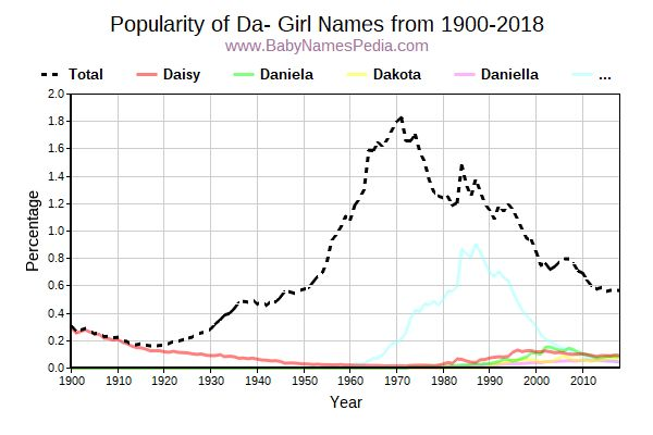 Popularity Trend for Da Names from 1900 to 2015