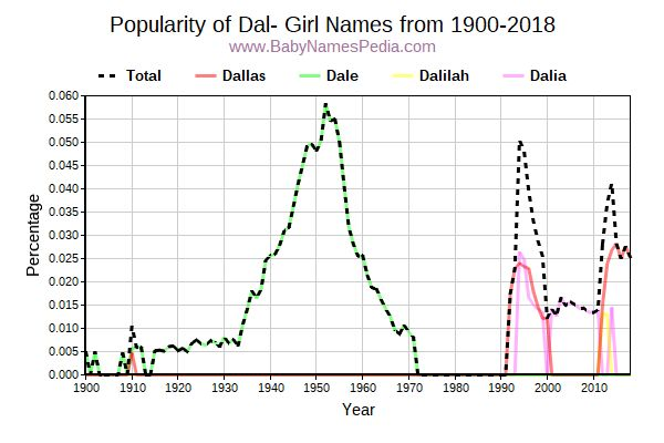 Popularity Trend for Dal Names from 1900 to 2015