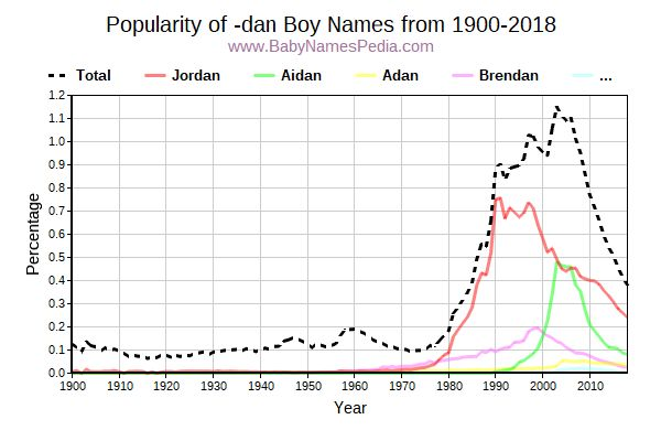 Popularity Trend for Dan Names from 1900 to 2016