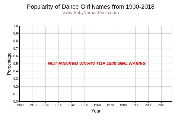 Popularity Trend for Dance Names from 1900 to 2017