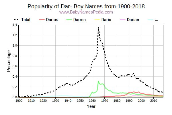 Popularity Trend for Dar Names from 1900 to 2016