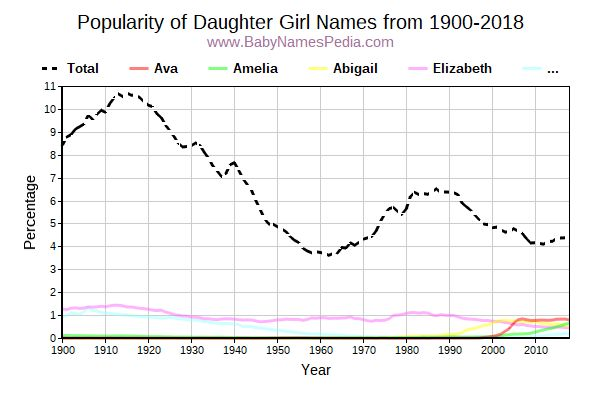 Popularity Trend for Daughter Names from 1900 to 2015