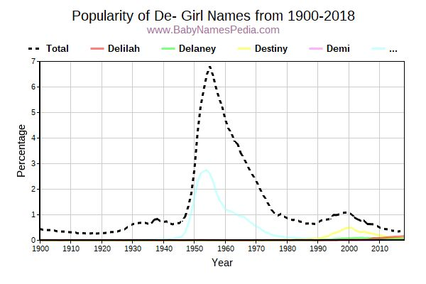 Popularity Trend for De Names from 1900 to 2015