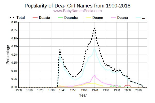 Popularity Trend For Dea Names From 1900 To 2016