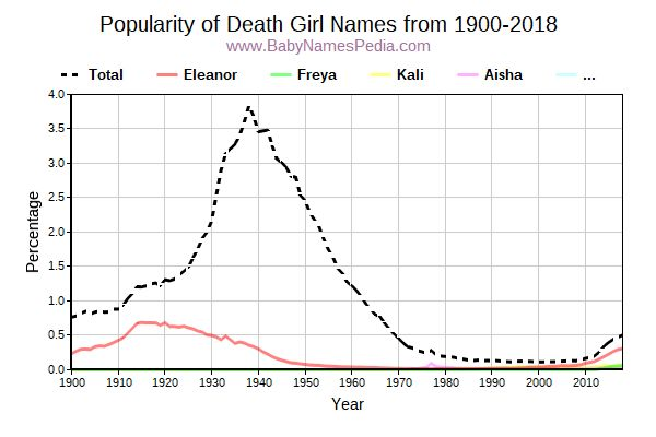 Popularity Trend for Death Names from 1900 to 2017