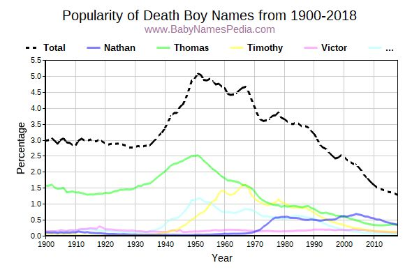 Popularity Trend for Death Names from 1900 to 2015