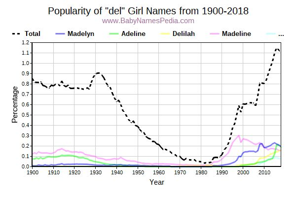 Popularity Trend for Del Names from 1900 to 2016