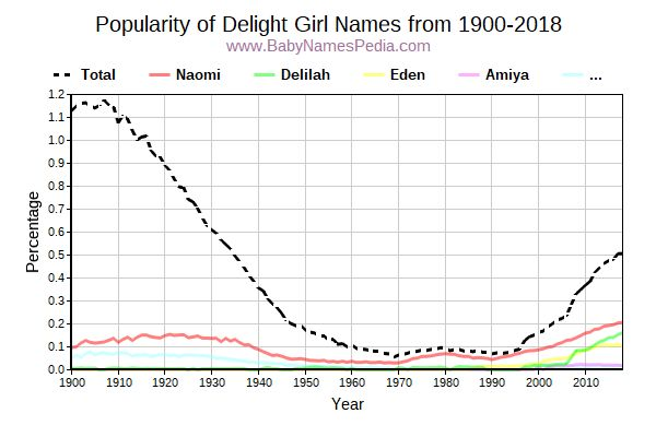 Popularity Trend for Delight Names from 1900 to 2017