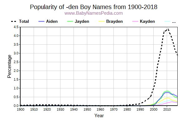 Popularity Trend for Den Names from 1900 to 2017