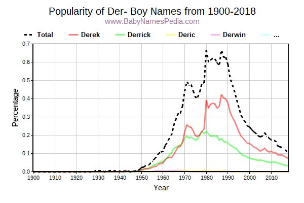 Popularity Trend for Der Names from 1900 to 2017