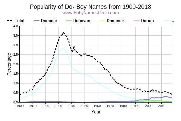 Popularity Trend for Do Names from 1900 to 2015