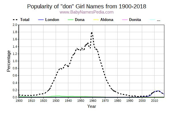 Popularity Trend for Don Names from 1900 to 2017